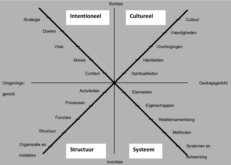 theoretisch model verandering